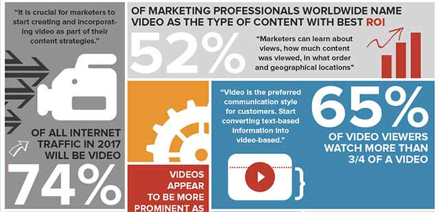 Video Increases Clicks by 65%